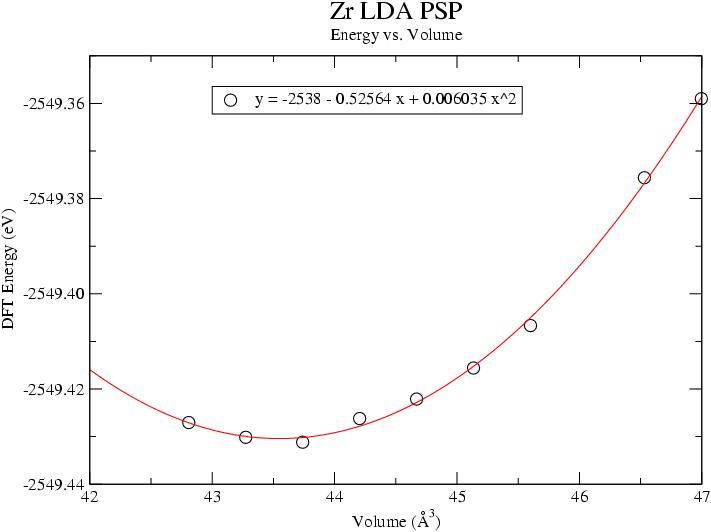Rappe group zr energy vs volume plot ccuart Gallery